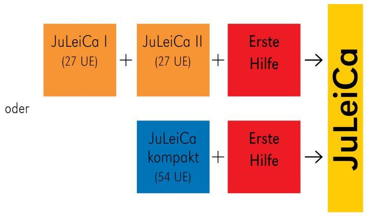 Juleica Bausteine ab 2016 für Tine1